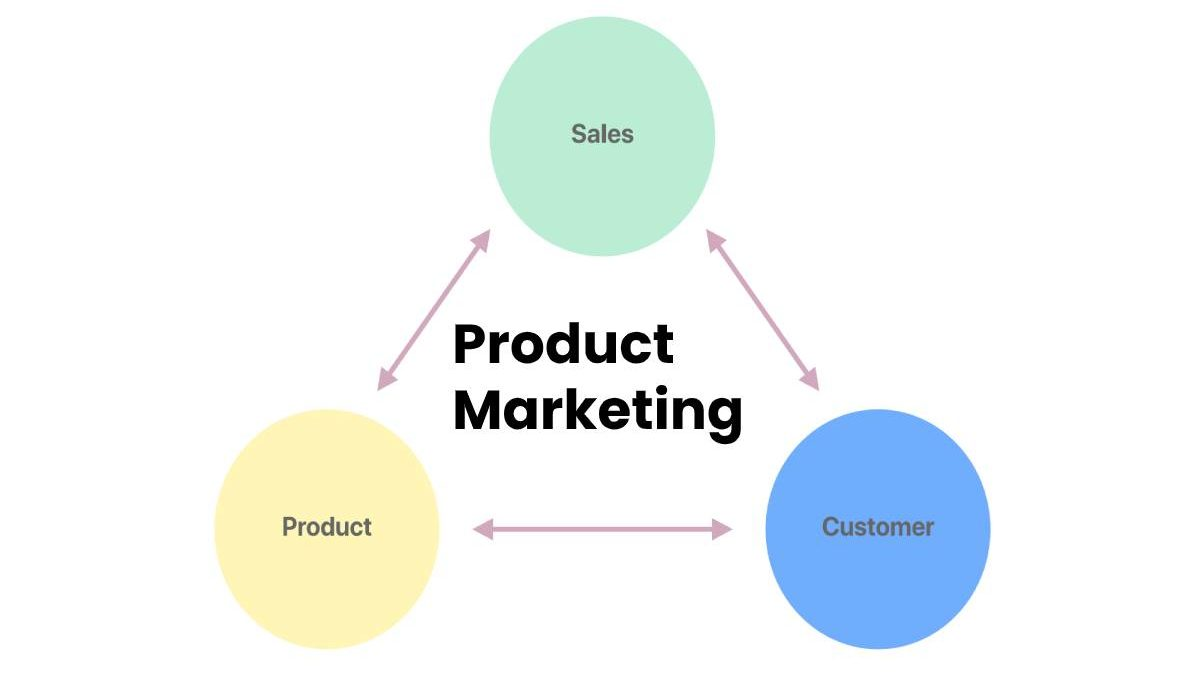 What is Product Marketing? – Critical Steps, Example, and More