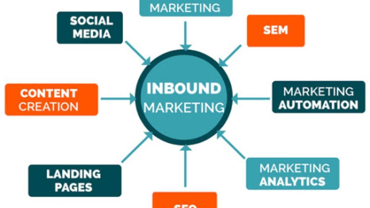 What is Inbound Marketing? – Components, and More