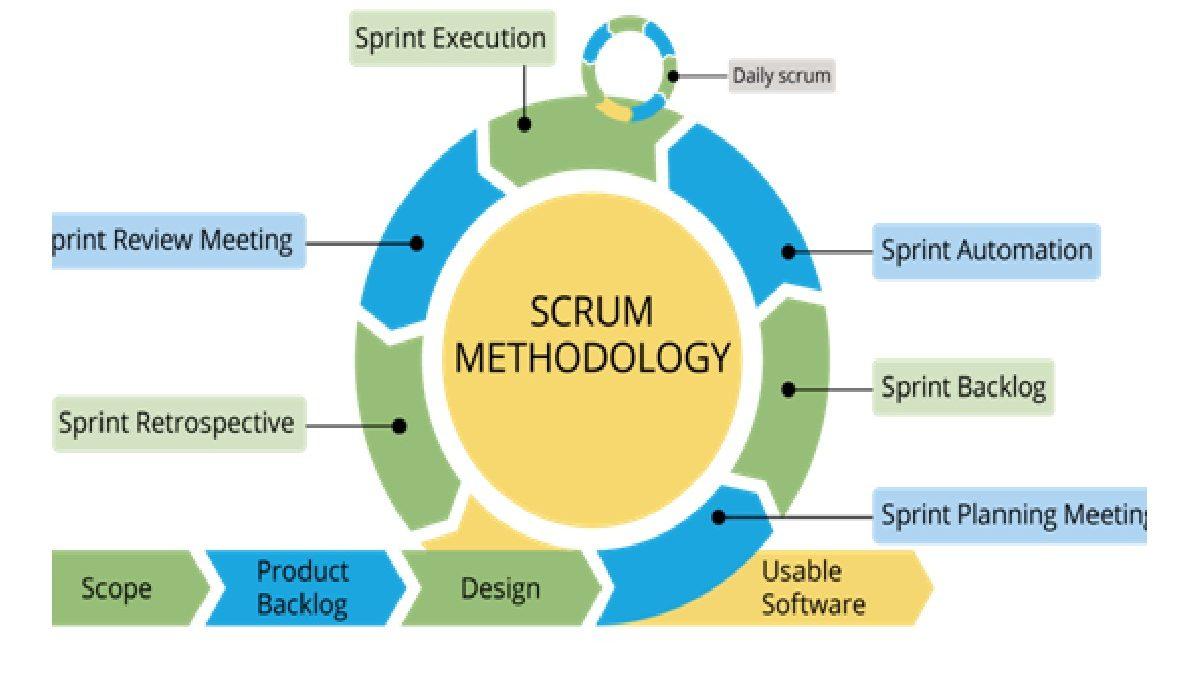 agile project management sprint